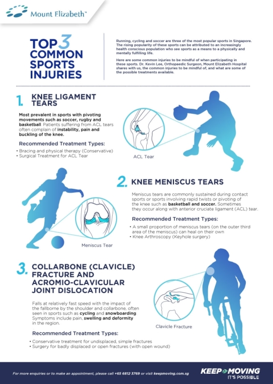 Top 3 Common Sports Injuries
