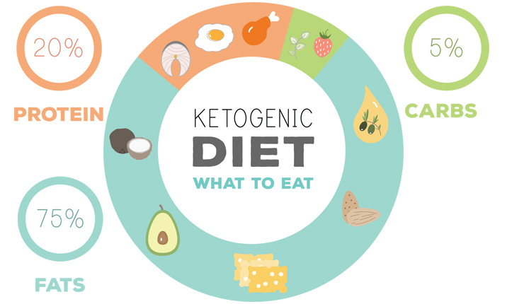 Is the Keto diet for you - What is it